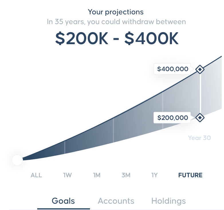 Chart showing wealth projections