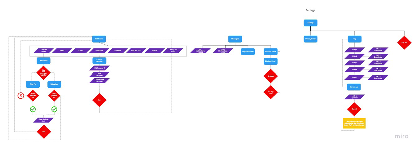 Settings user flow