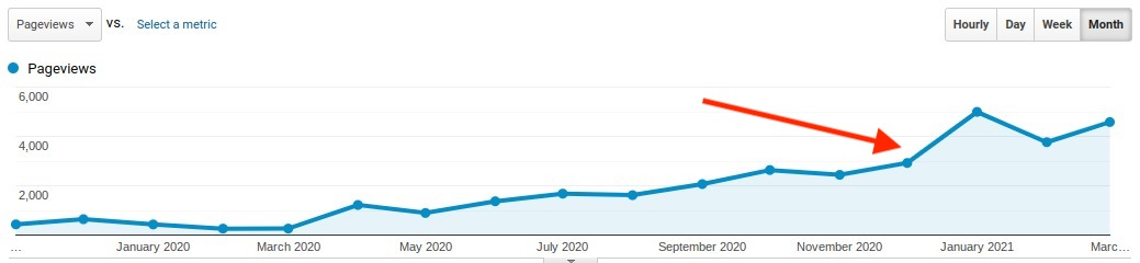 Google Analytics graph showing when the website changes were made in December 2020, with an increased spike in traffic following the update.