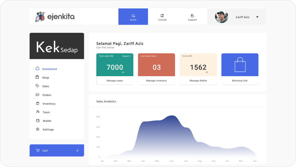 A dashboard view of the Ejenkita platform