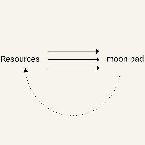 A femble-illustration showing that the moon-pad is designed to be recharged and reused.