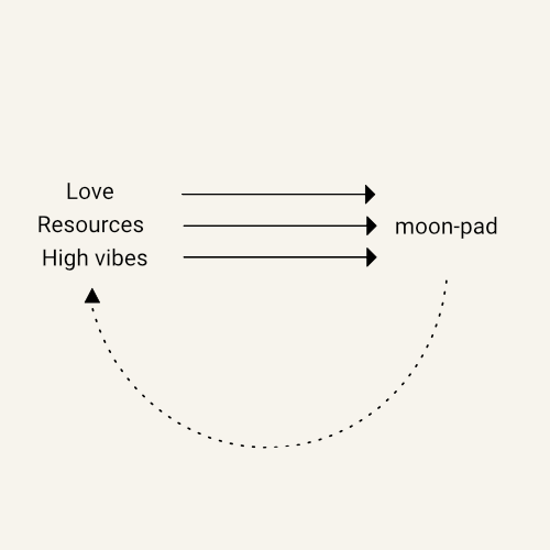 A femble-illustration which shows that the in comparison to heat-patches the moon-pad can be recharged and reused.