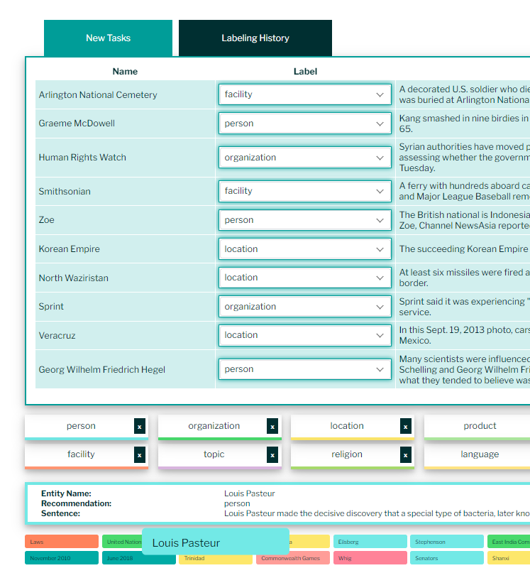 A screen shot of the labeling dashboard showing two tabs: 'New Tasks' and 'Labeling History.' The 'New Tasks' tab is active, and it contains a table view of a batch of 10 labeling tasks that have been chosen for the user. Each row in the task table contains the name of an entity, a drop-down select form to assign the entity's label, and the source sentence that mentions the entity. In this image, all the label selection forms have been pre-filled with Ardis AI's label recommendations for the entities. The entity and label recommendation pairs are: 'Arlington National Cemetery' - 'facility', 'Graeme McDowell' - 'person', 'Human Rights Watch' - 'organization', 'Smithsonian' - 'facility', 'Zoe' - 'person', 'Korean Empire' - 'location', 'North Waziristan' - 'location', 'Sprint' - 'organization', 'Veracruz' - 'location', 'Georg Wilhelm Friedrich Hegel' - 'person'. Below the labeling tasks label, the list of user-selected labels, the entity detail panel, and some of the entity names are also visible. The entity 'Louis Pasteur' is selected, and it has been given a recommended label of 'person.'