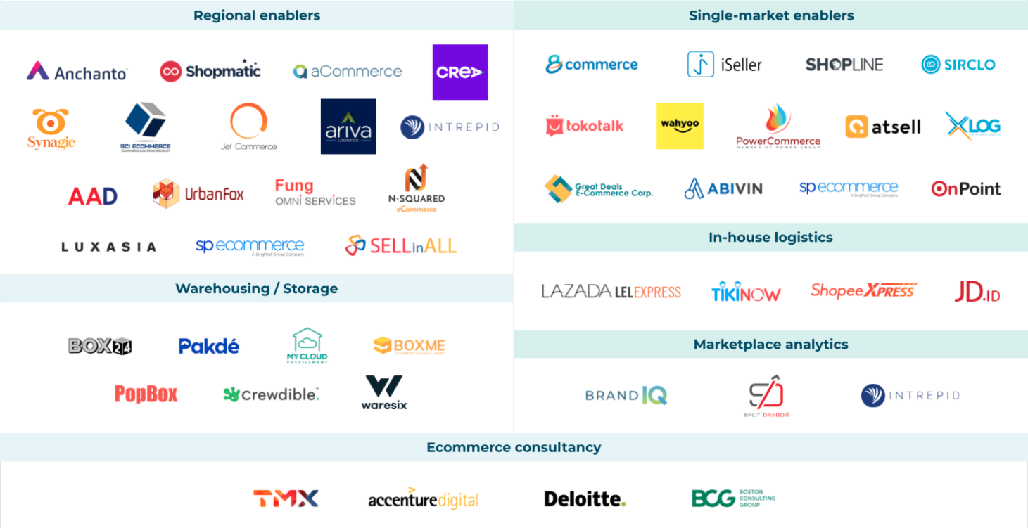 The key ecommerce logistics players and enablers in Southeast Asia