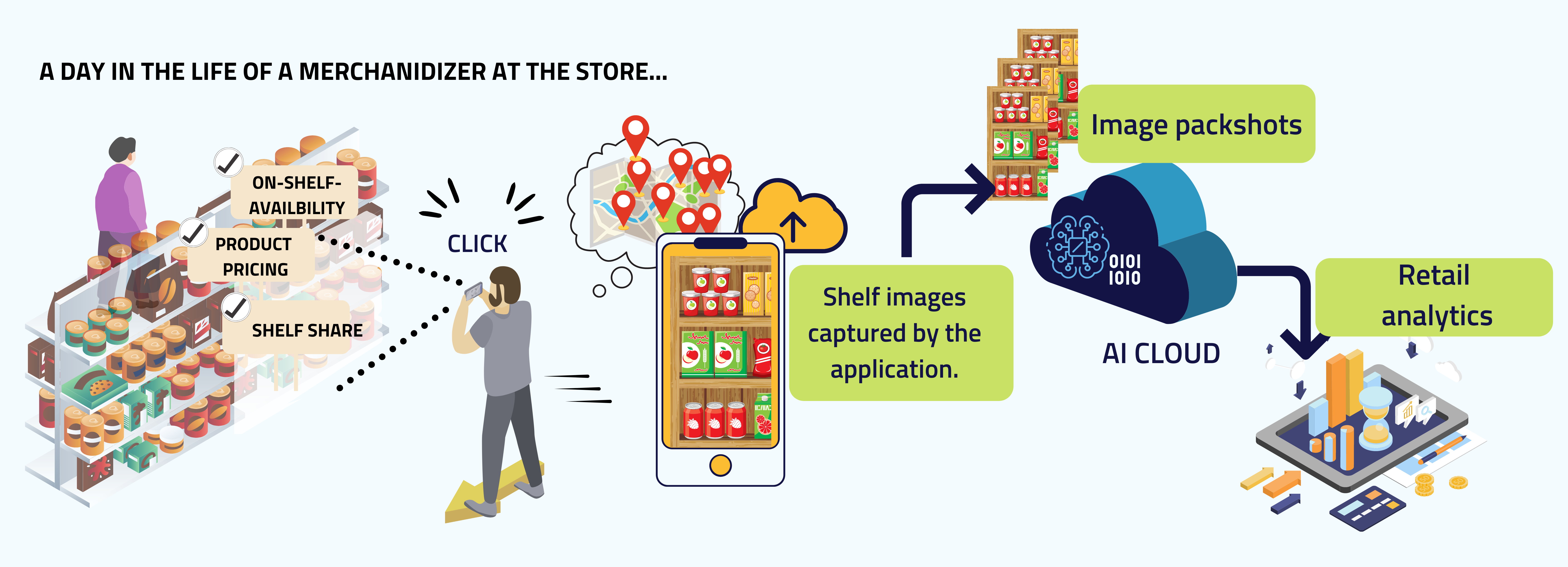 image recognition and AI for retail execution