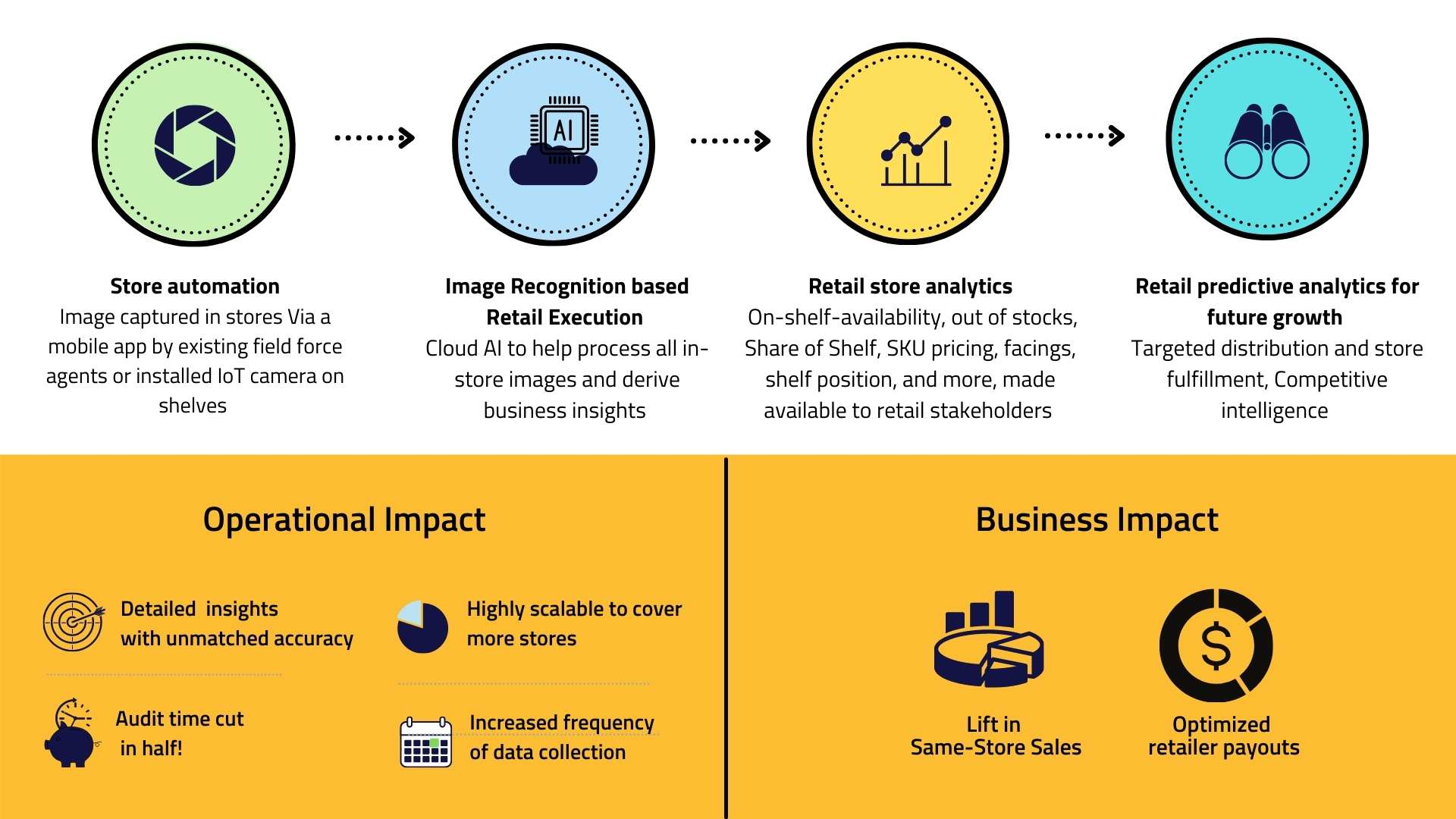image recognition in retail and its benefits