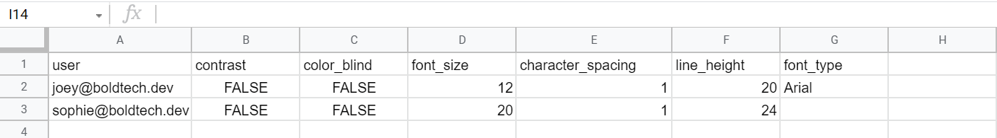 Google Sheets backend showing the columns so contrast, font size, character spacing, line height and font type according to user