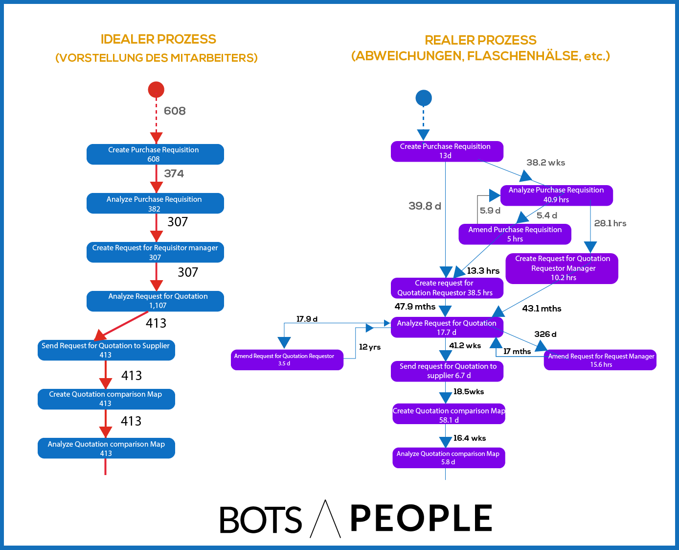 process-mining-real-ideal