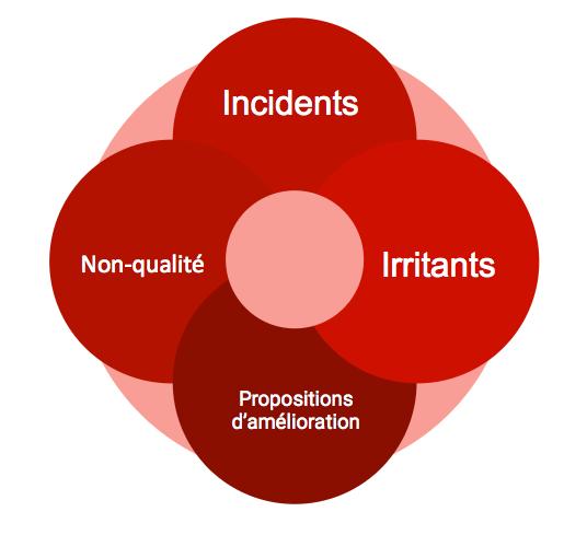 incidents, irritants, non-qualité, propositions d'amélioration, plan d'actions