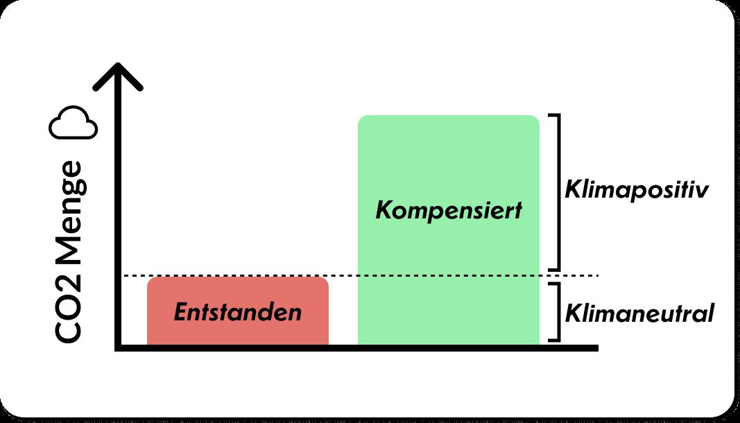 Ein kleiner roter Balken der die entstandene CO2 Menge darstellt und daneben ein großer grüner Balken, der die kompensierte CO2 Menge darstellt.