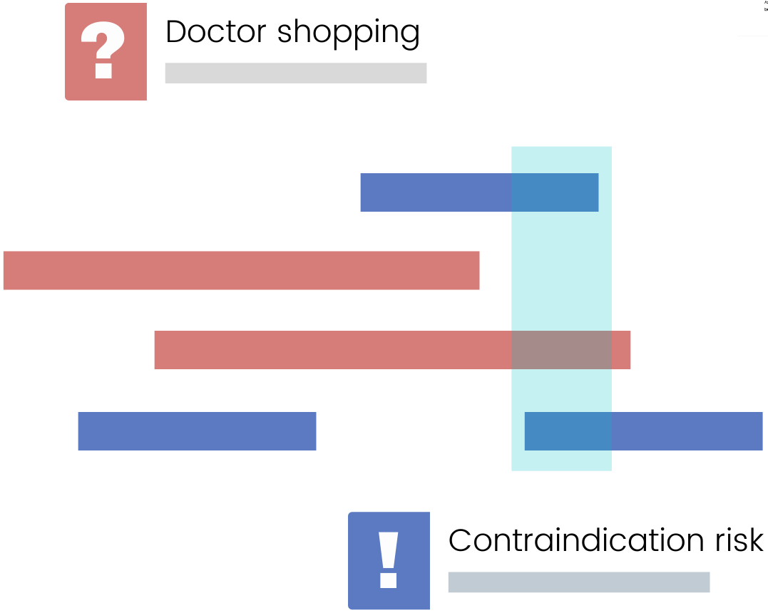 Scriptulate PDMP analysis alerting doctor shopping and contraindication