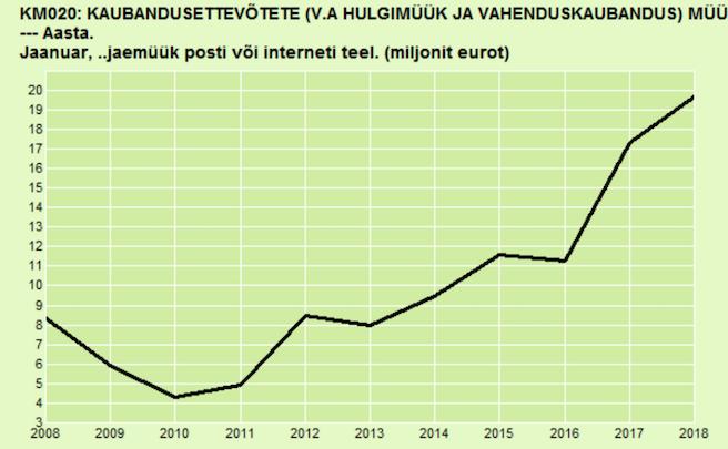Jaekaubandus jaanuaris langustrendis, e-kaubandus näitab kasvunumbreid