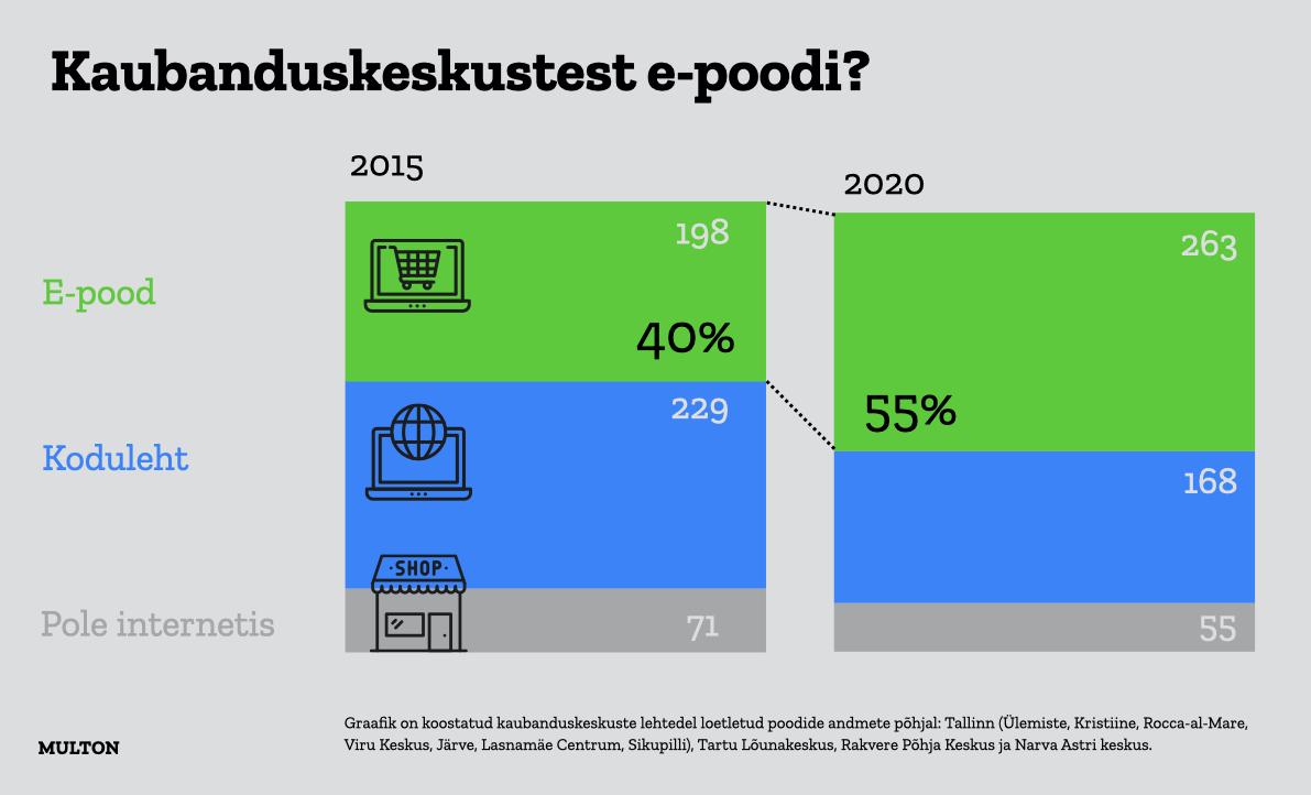 Pooltel Eesti kaubanduskeskuste rentnikel puudub e-pood
