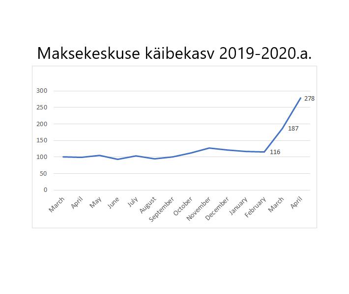 Aprillikuu e-kaubanduse statistika