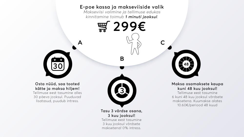 Osamaksete kaupa maksmine on muutunud Eesti tarbijate seas väga tähtsaks