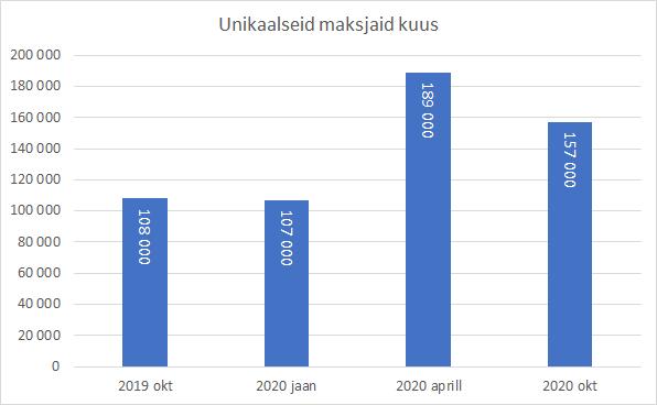 Koroonakriis on kasvatanud Eesti e-poodidest ostjaid ligi 50%