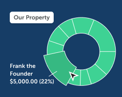 Pie chart showing a breakdown of contributions by amount and equity