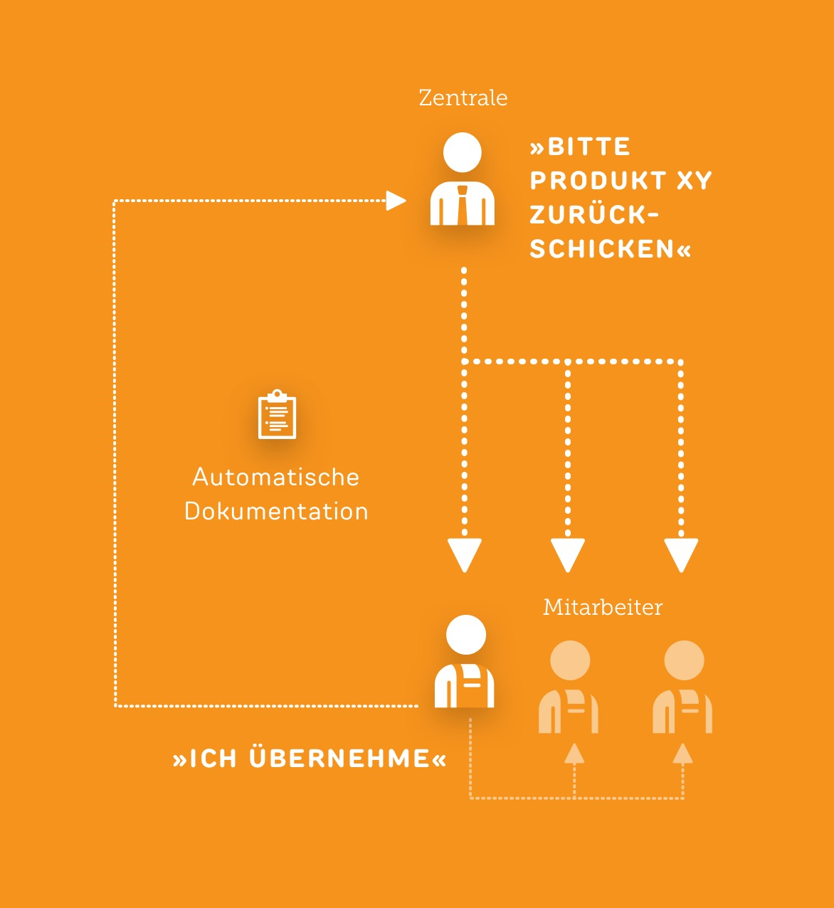 Kommunikation zwischen Zentrale und Filiale - Use case ReAct Retail