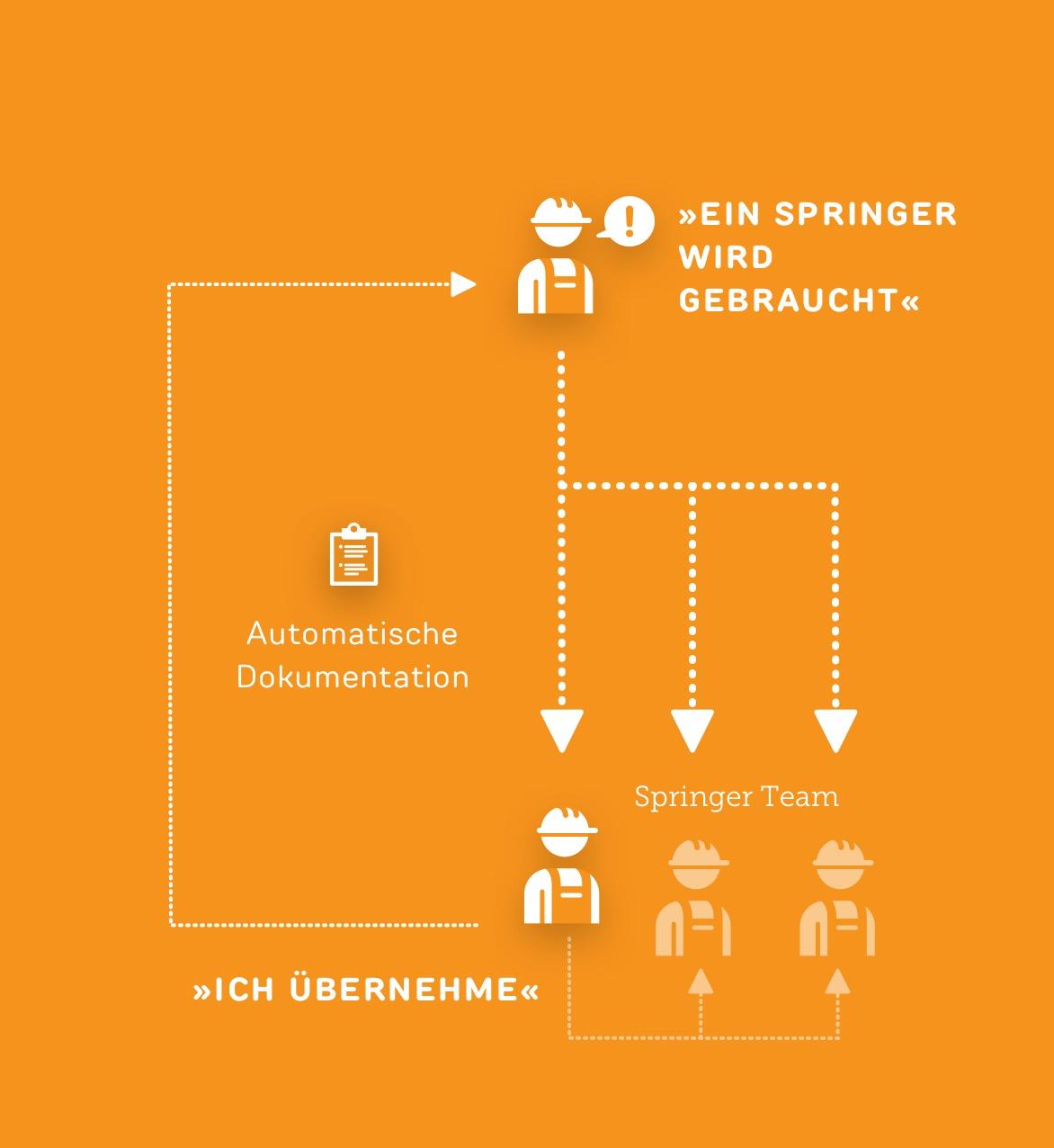 Springer anfordern - Use case ReAct Industry