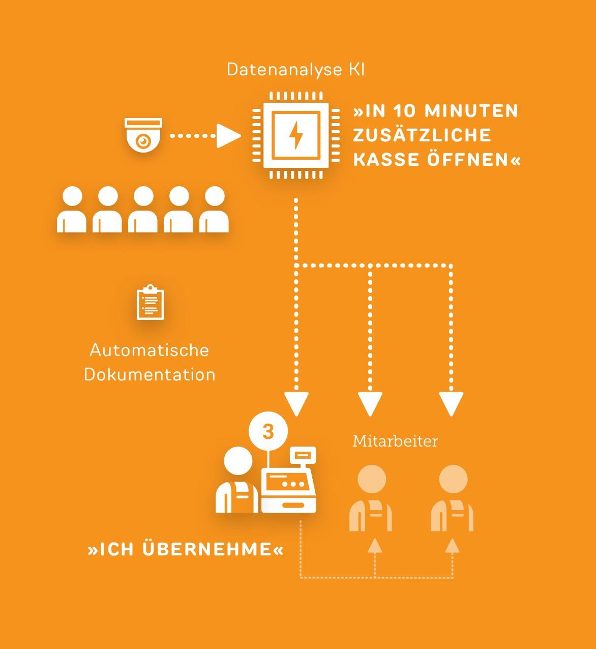 Kasse vorausschauend per KI öffnen - Use case ReAct Retail