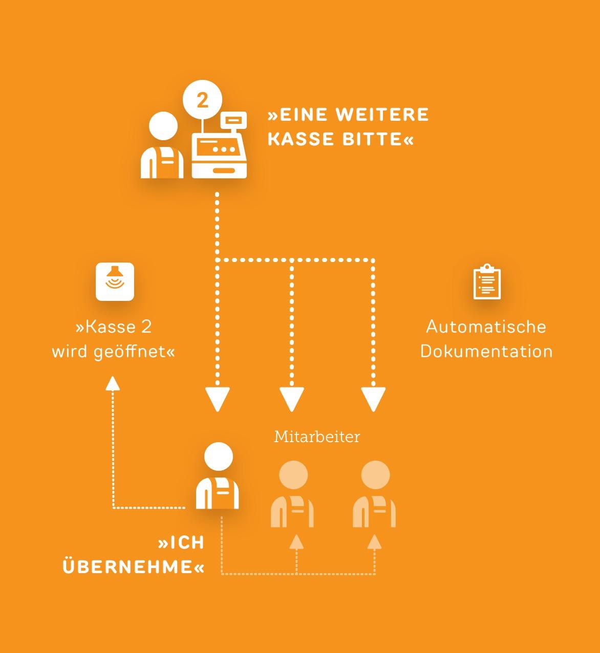 Kassenleitsystem - Use case ReAct Retail
