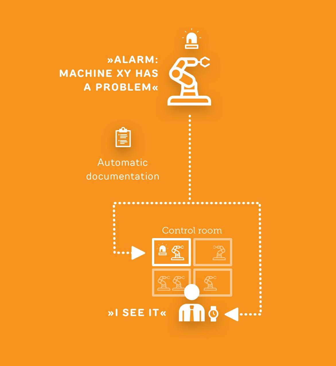 Machine has a problem - Use case ReAct Industry