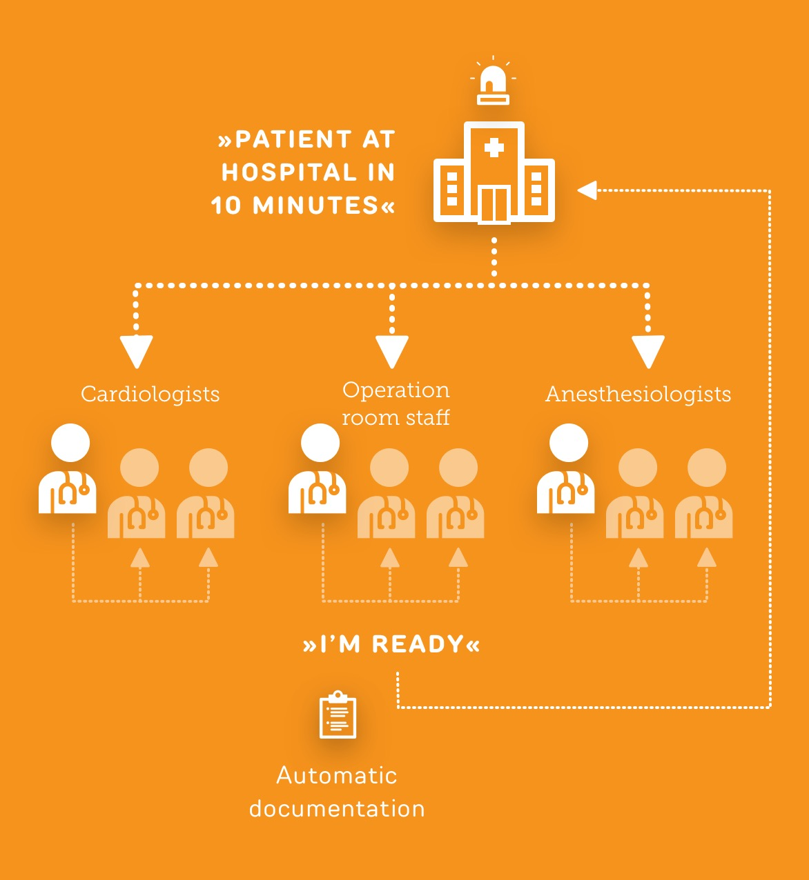 Patient in hospital in 10 minutes - Use case ReAct Healthcare