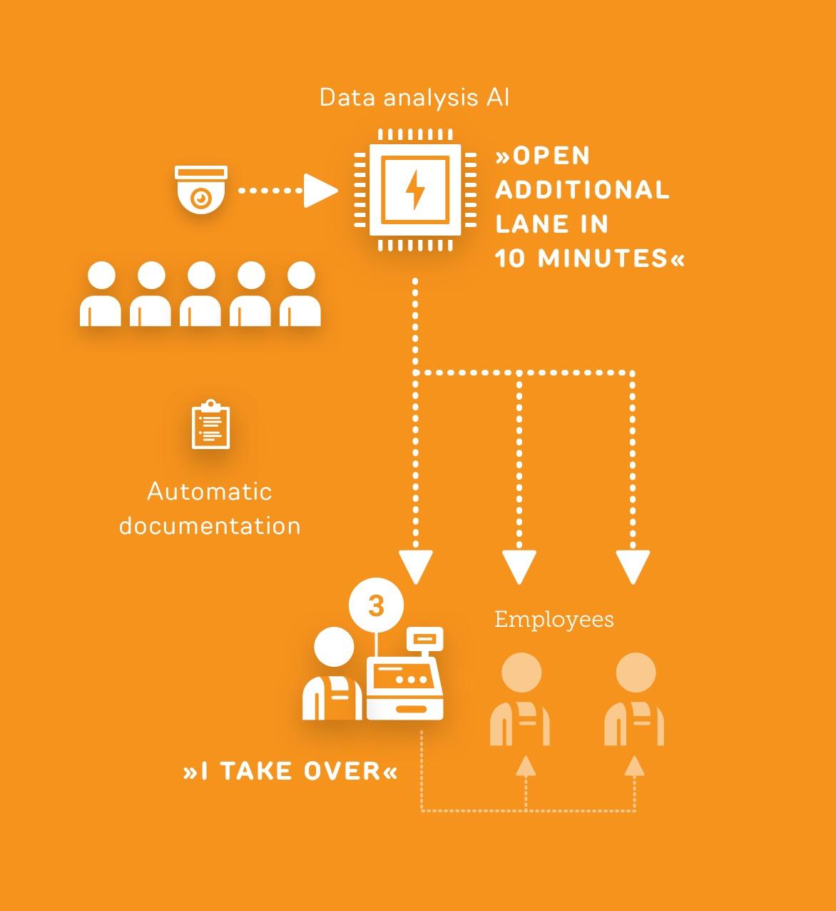 Open the checkout predictively via AI - Use case ReAct Retail
