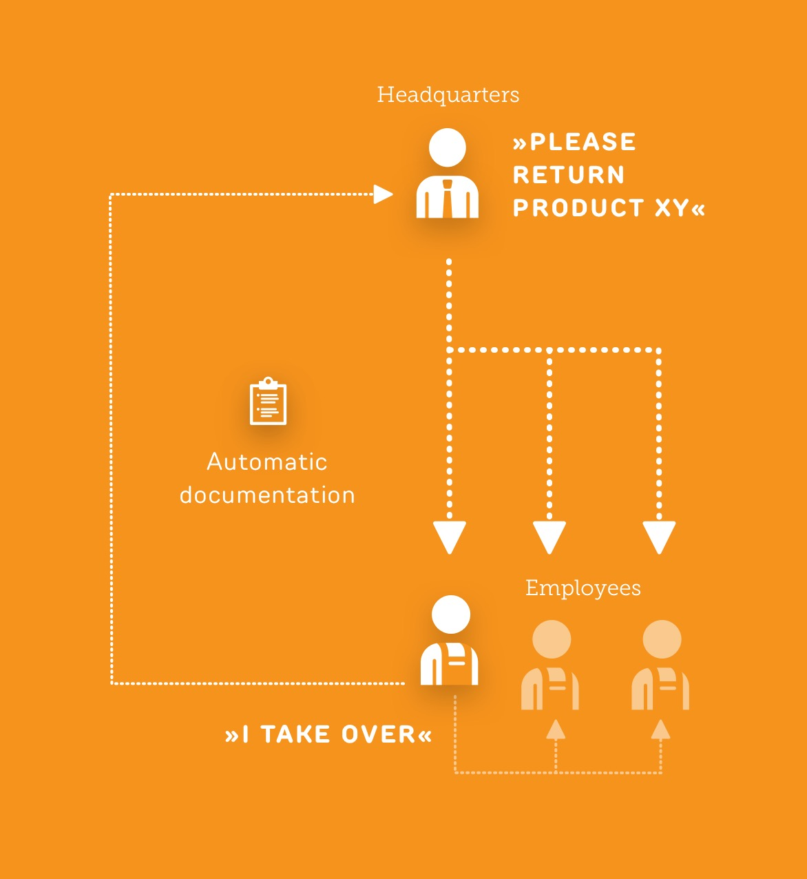 Communication between head office and store - Use case ReAct Retail