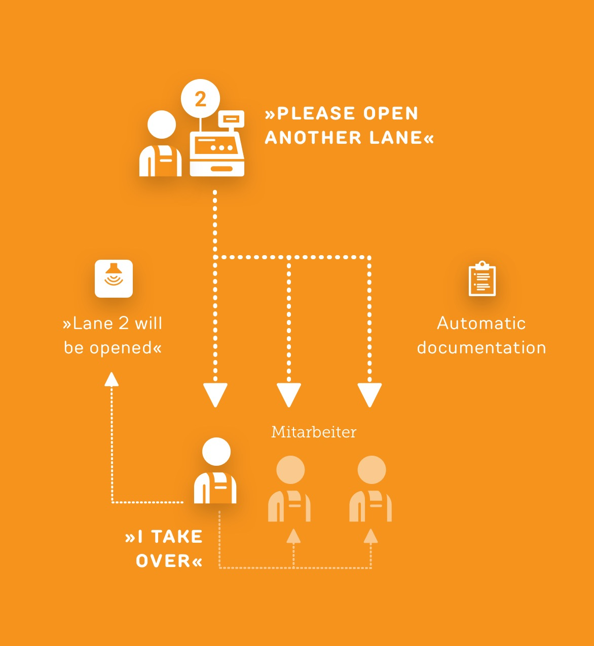 Cash register control system - Use case ReAct Retail