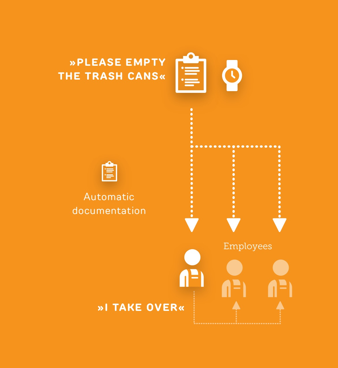 Task Empty trash can - Use case ReAct Retail