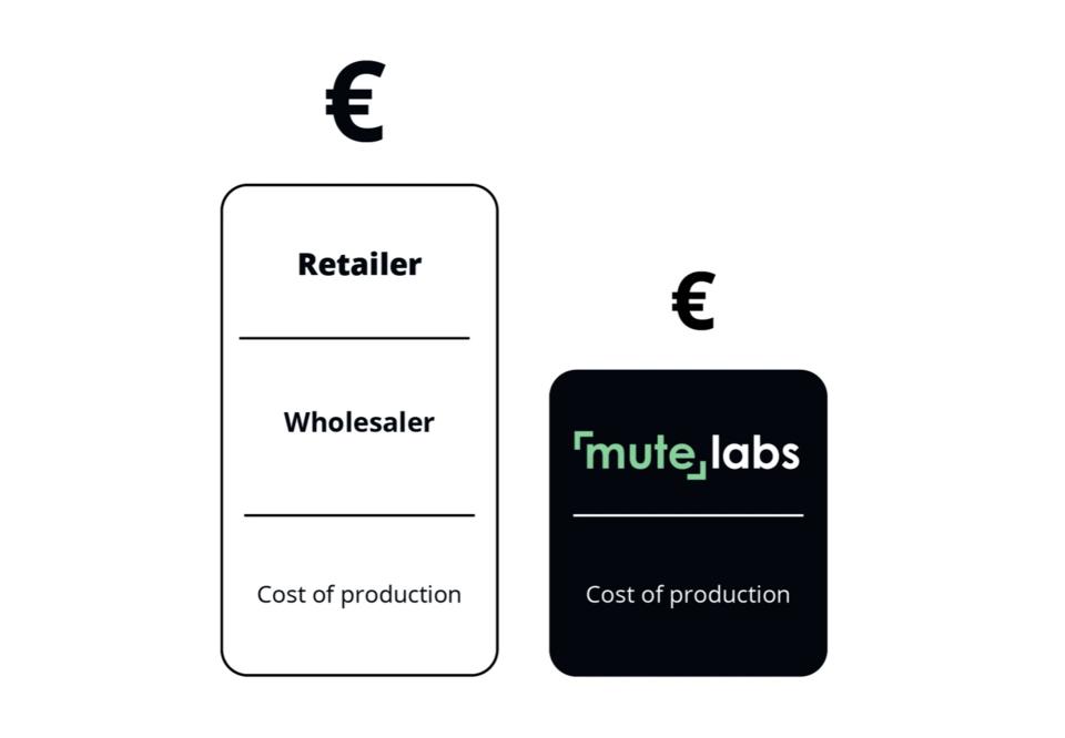 Schwarz weiß Zeichnung von zwei Euro-Stapeln. Der kleinere steht für die günstige Telefonzelle für Büros.