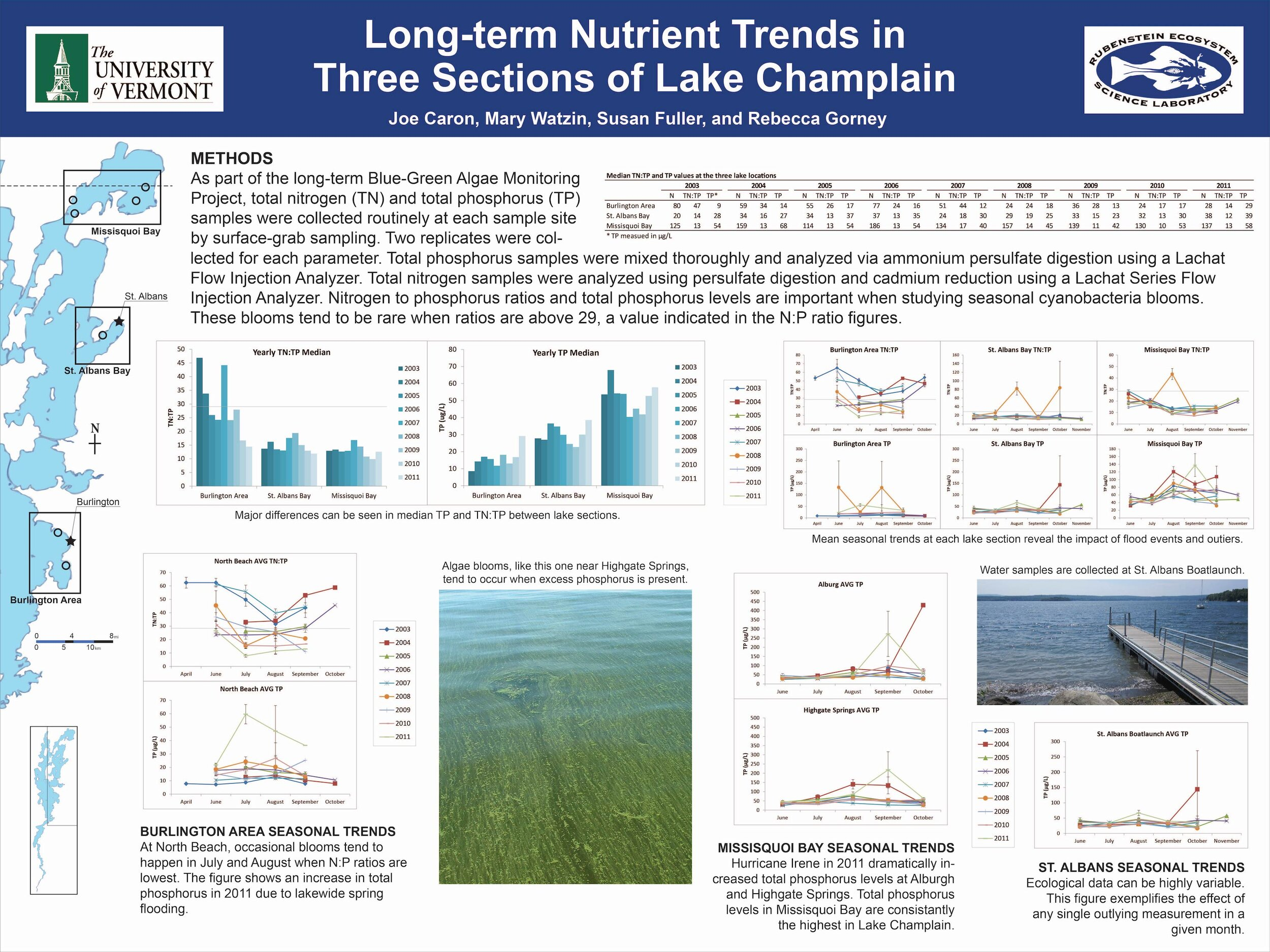 """Scientific poster titled """"Long-term nutrient trends in three sections of Lake Champlain"""""""