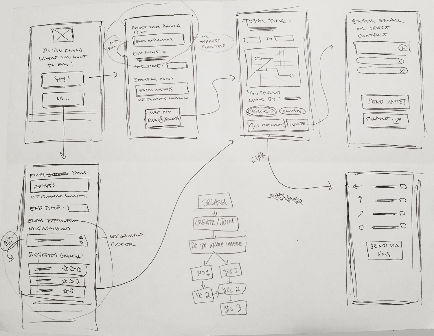 Sketches of mobile wireflows to surface the mobile elements needed