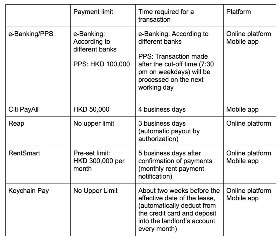 pay rent with credit card hong kong 2