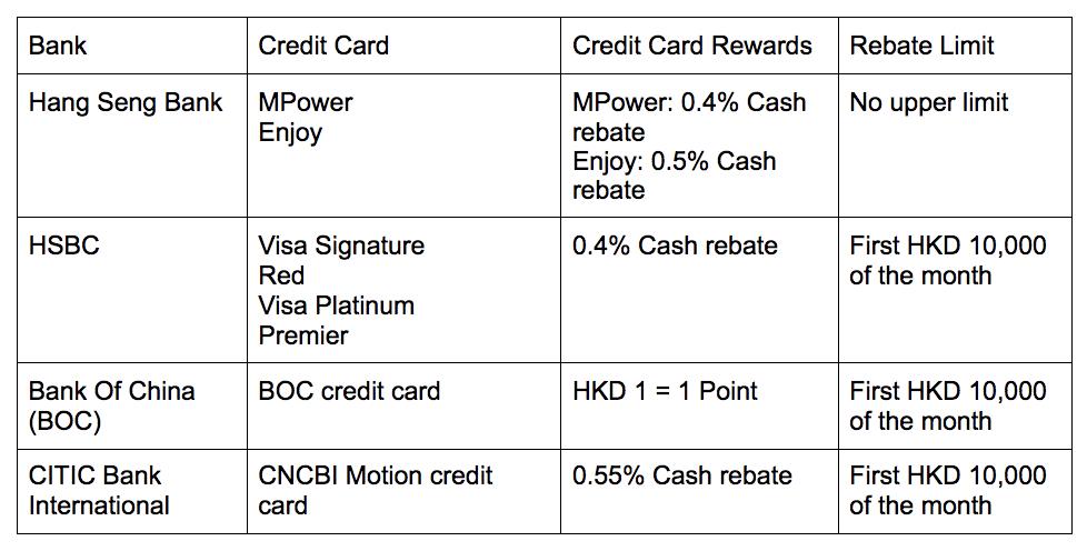 pay rent with credit card hong kong 3
