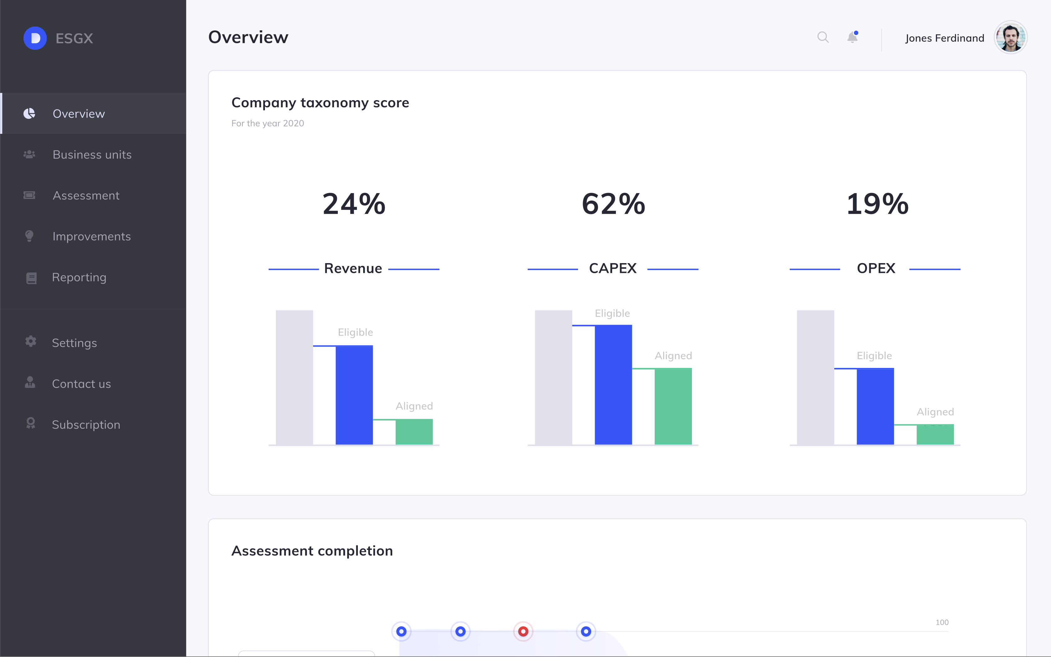 Overview dashboard of taxonomy score