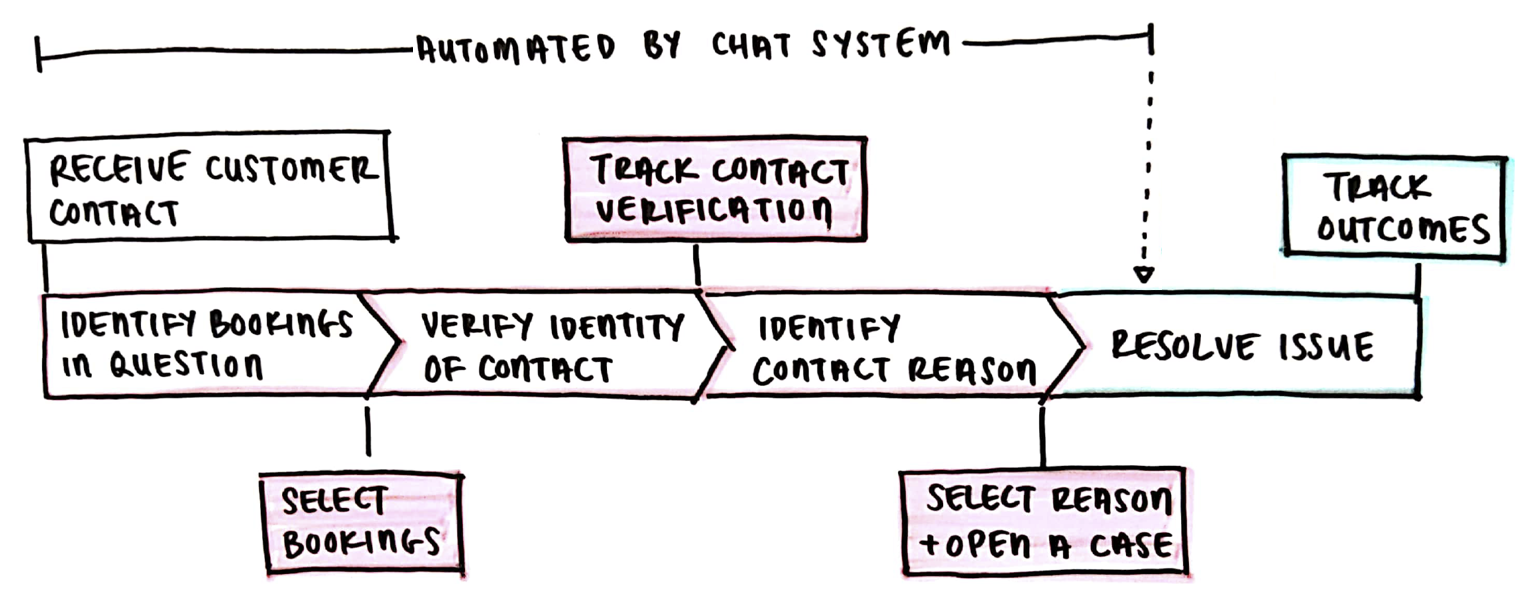 Sketch of agent journey to show partial automation
