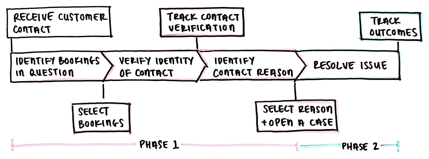 Sketch of agent journey, from receiving a customer contact to resolving the issue and tracking outcomes.