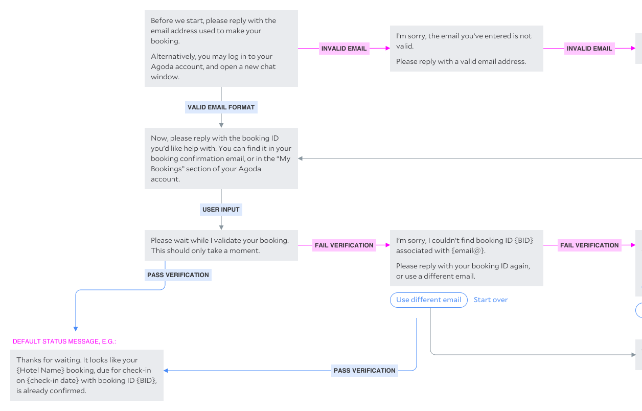 Snapshot of flow for verification by booking ID