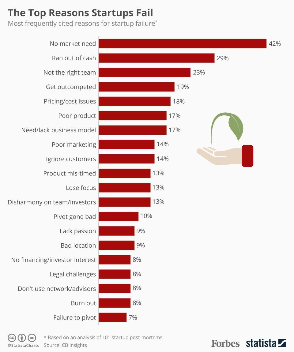 statistics of startup failure