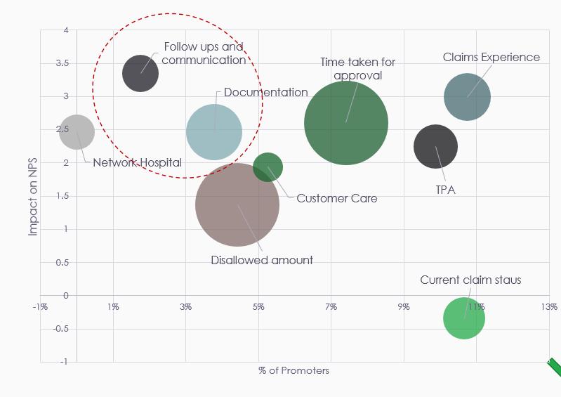 Insurance Feedback Analysis NPS® Survey
