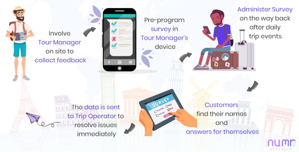 travel app net promoter score numr research case study