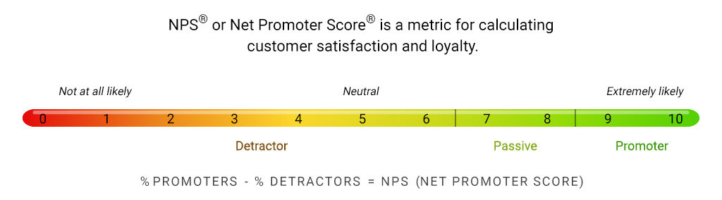 Net Promoter Score® scale Numr Research Text Analytics customer feedback