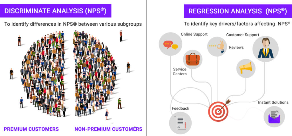 Net Promoter Score® Numr