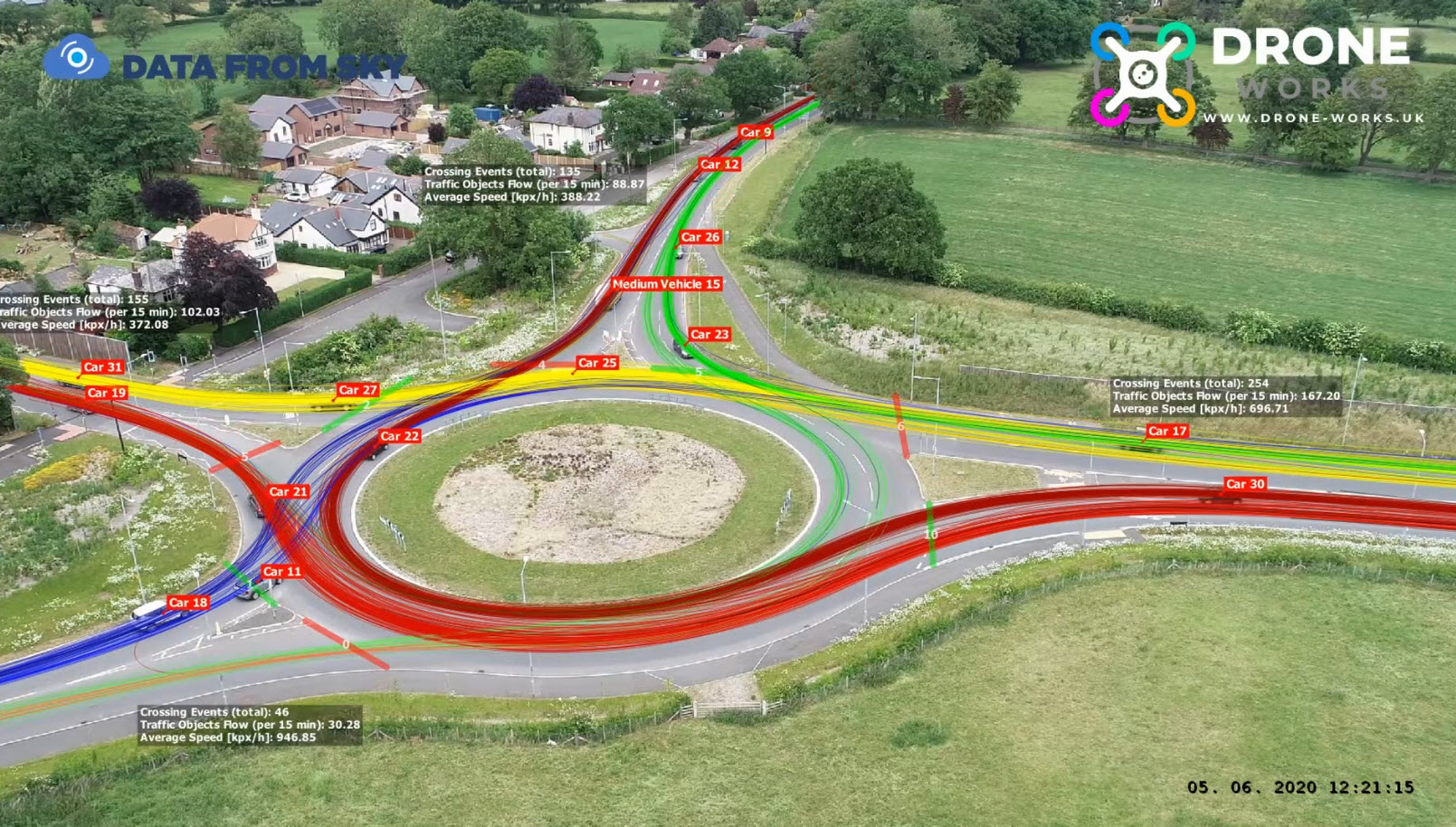 Advanced Traffic Survey