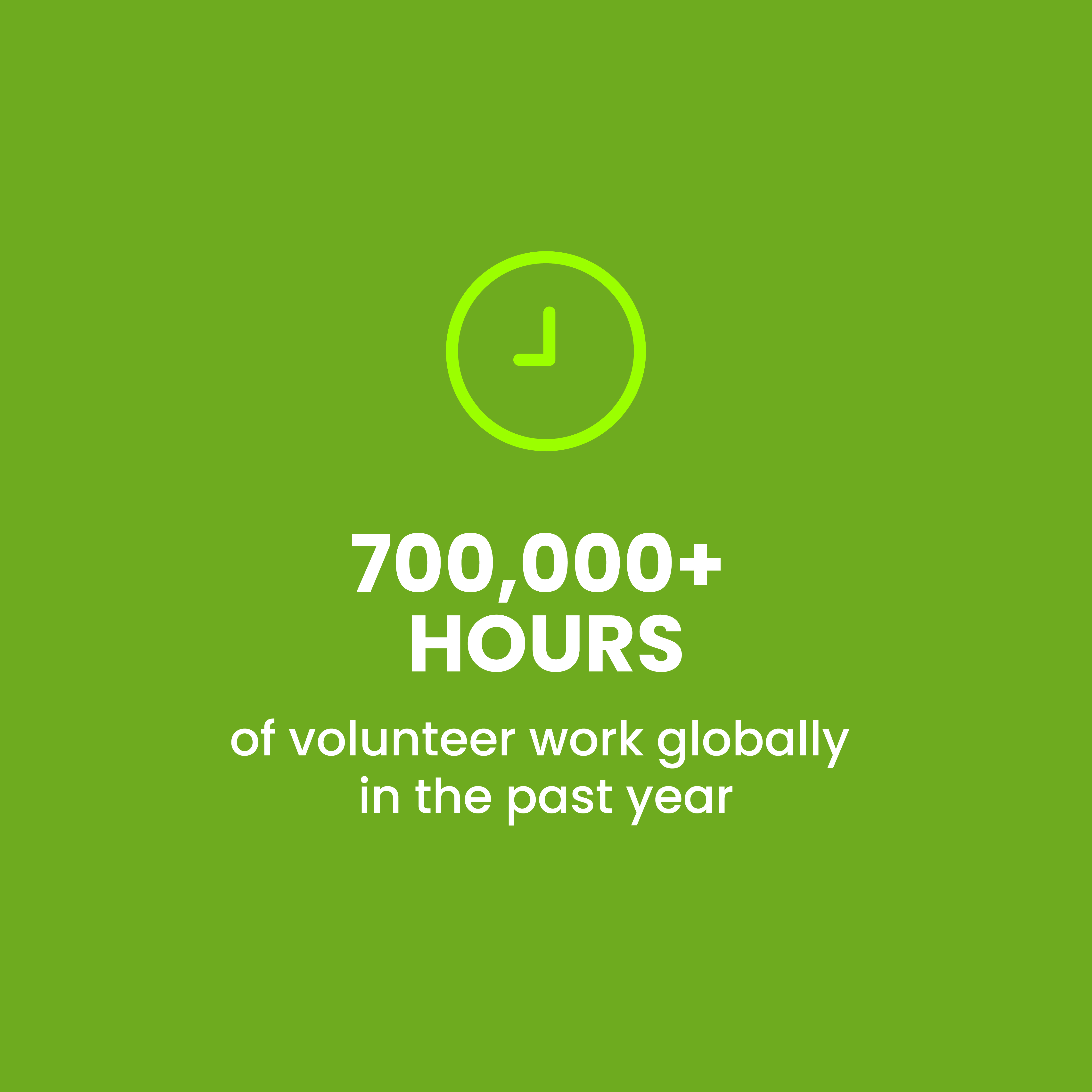 700,000+ hours of volunteer work globally in the past year.