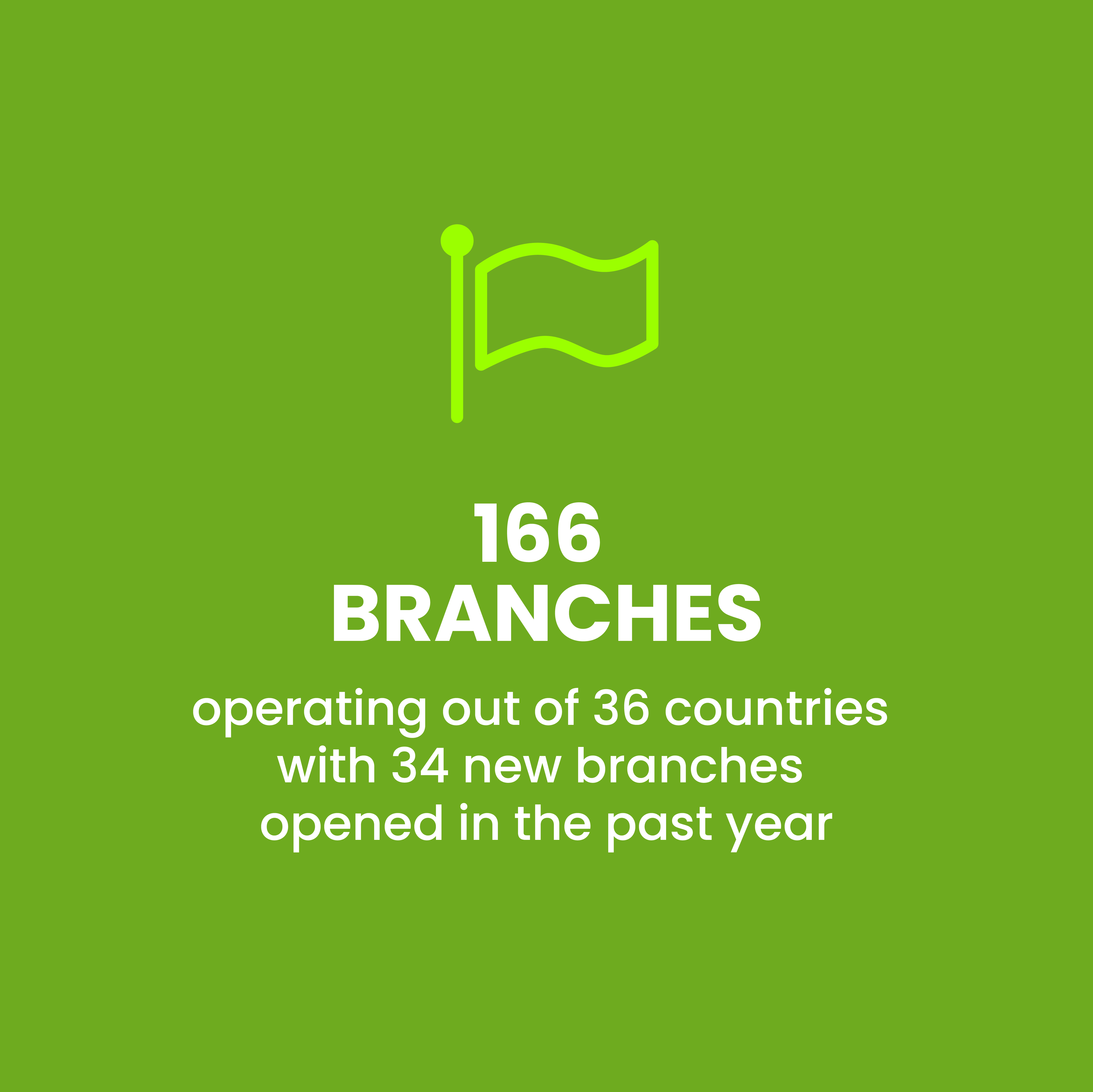 166 branches operating out of 36 countries with 34 new branches opened in the past year.