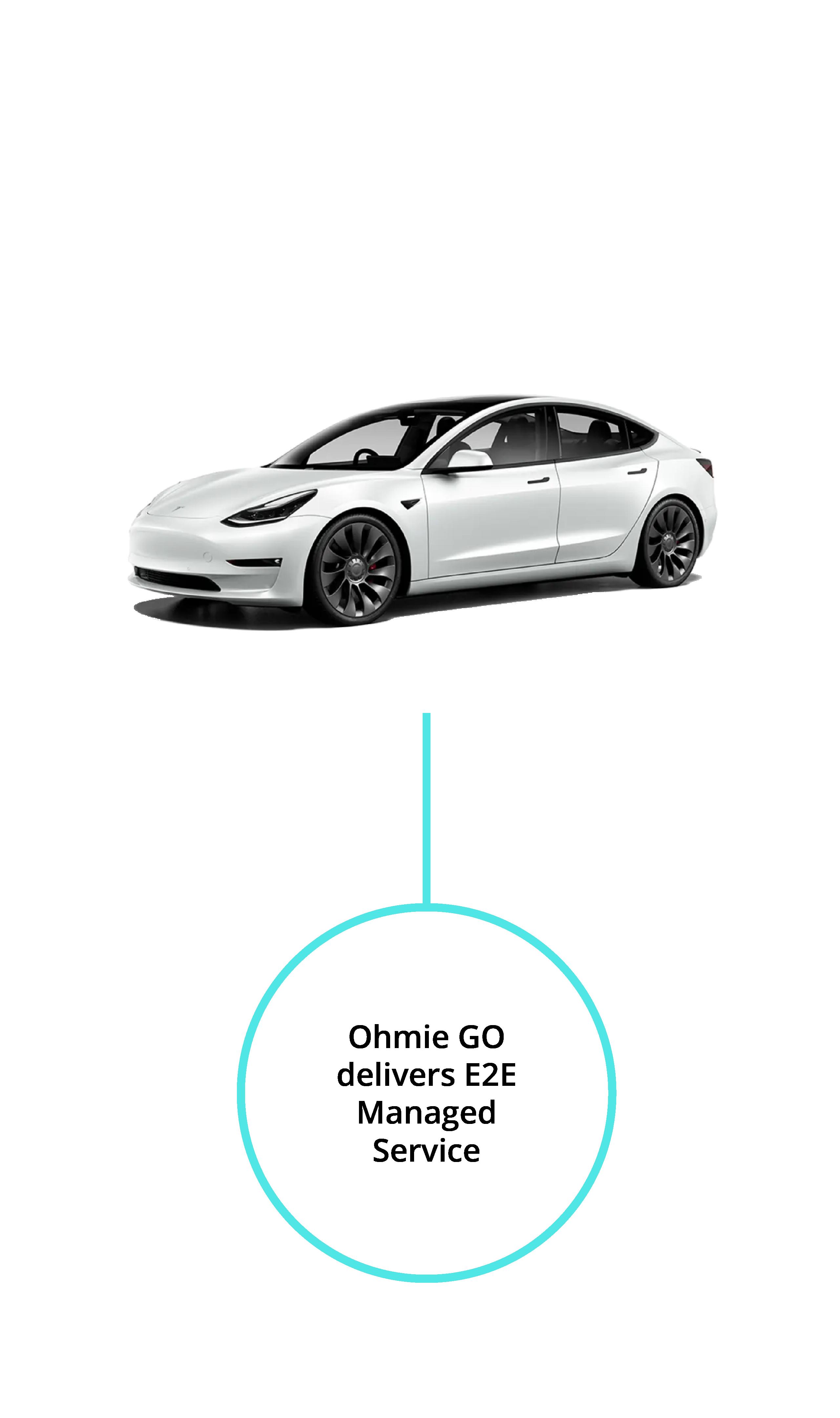Ohmie GO Delivers E2E Managed Service below Tesla Model 3