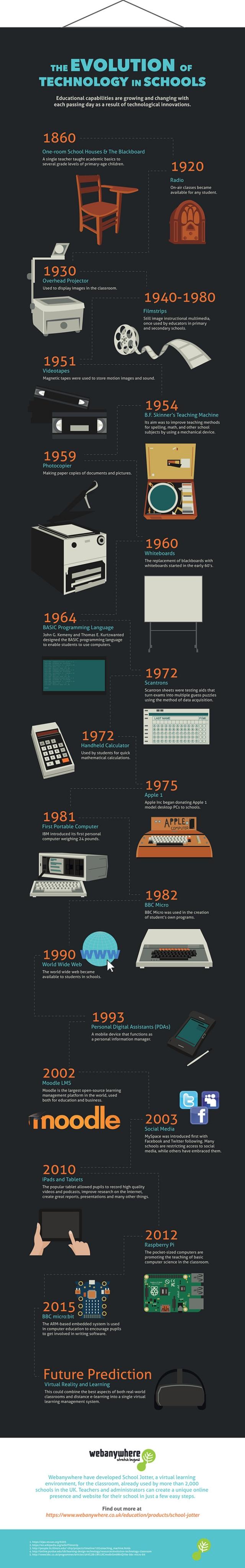evolution of classroom technology infograph